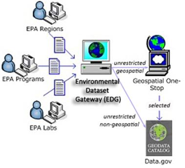Environmental Dataset Gateway (EDG)